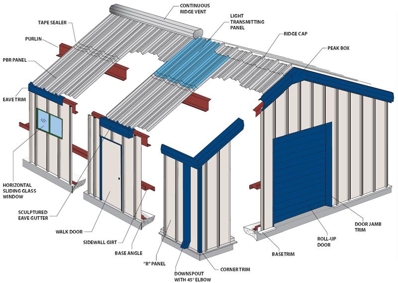 Metal Building Components Tyler Texas